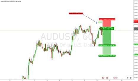 AUDUSD: LOOK AT THE WICKS!!