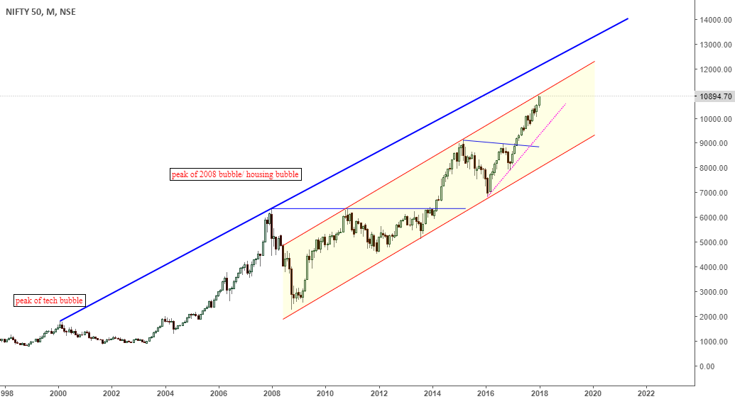 nifty moving in a long term channel/ heading towards 12k