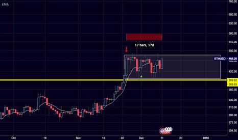 ETHUSD: $ETH/$USD 17 Inside day consolidation.