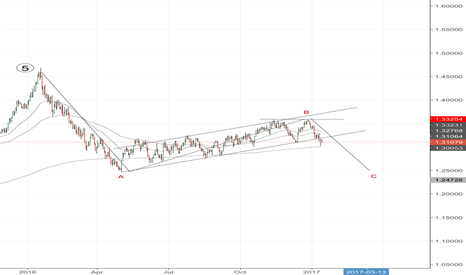 USDCAD: USDCAD short to support