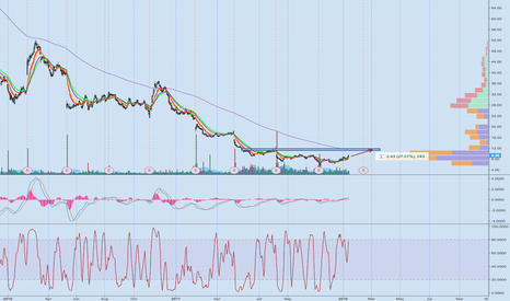 FOSL: Looking for a run up