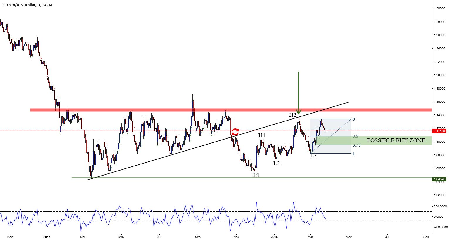 EURUSD: POSSIBLE BUY ZONE THAT WOULD KILL THE 1.145-1.15 CEILING