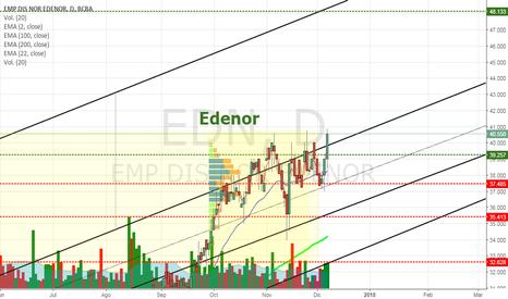 EDN: EDN - Edenor