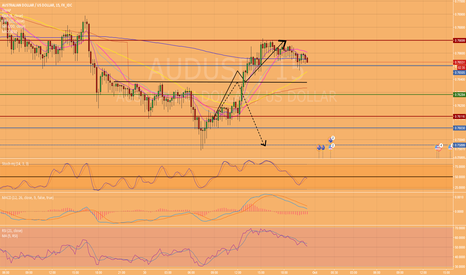 AUDUSD: One was right!!!