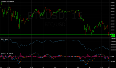 BTCUSD: Could see 2200-2300 today