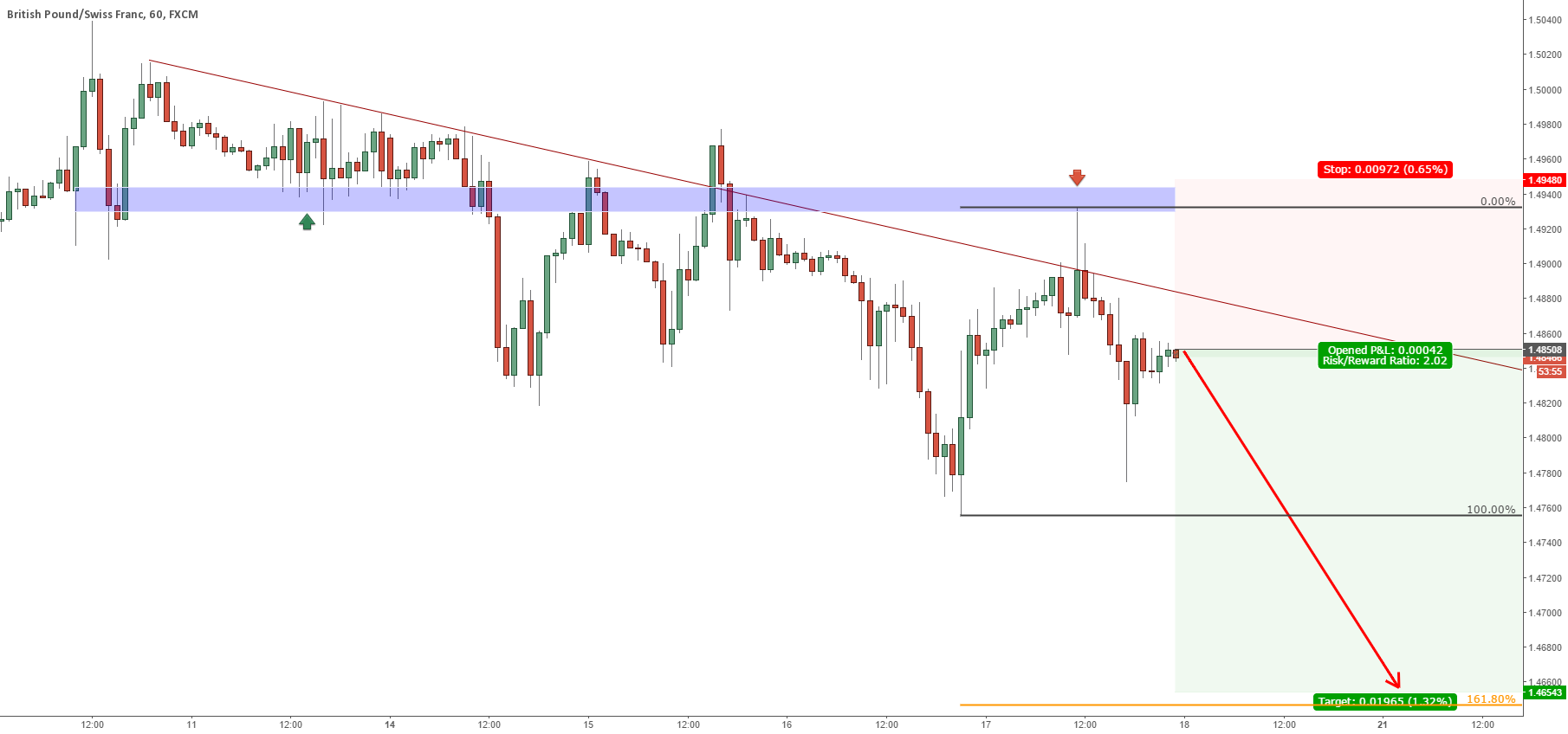 GBPCHF THE FALL CONTINUES