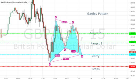 GBPAUD: Gartley Pattern almost formed