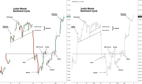 RACE: Justin Mamis Sentiment Cycle