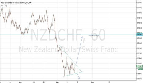 NZDCHF: possible breakout in line with longterm uptrend