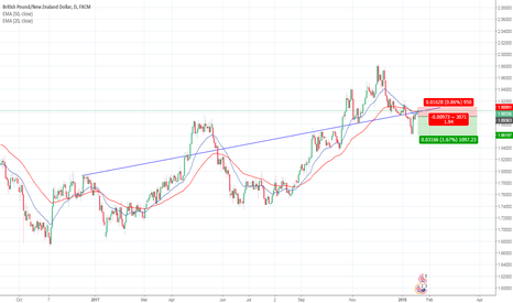 GBPNZD: GBP/NZD short opportunity