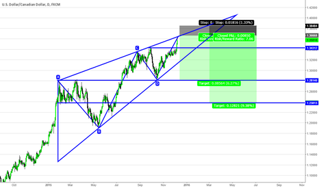USDCAD: USDCAD Ascending Wedge / Triangle Pattern Potential Short