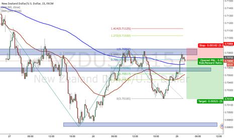 NZDUSD: NZDUSD 15M Short to retest structure (if price confirms)