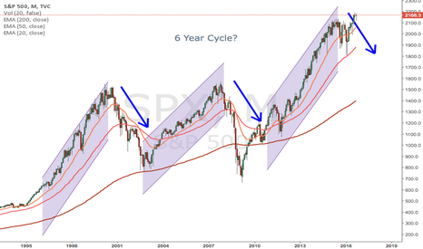 SPX: Trade Idea: Six (6) Year Bull Market Coming to an End?