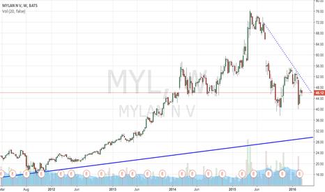 MYL: MYLAN con suelo fuerte en 30