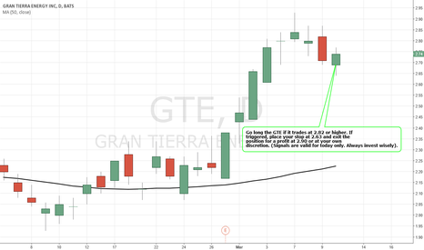 GTE: Simple Trading Techniques – Pullback Candlestick Strategy