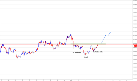 EURAUD: EURAUD, long if ...