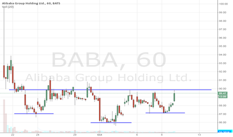 BABA: who likes messy inverted head n shoulders bottoming patterns?