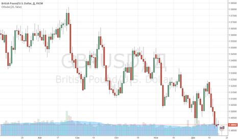 GBPUSD: Фунту все же удалось отступить от локальных минимумов.