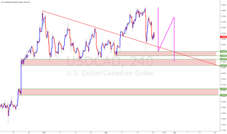 USDCAD: LOONIE SHORT