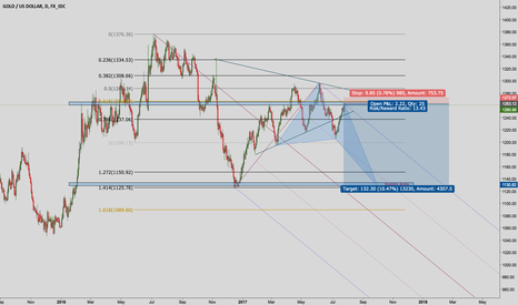 XAUUSD: Gold downwards correction