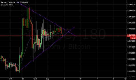 FCTBTC: FCT triangle