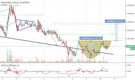 "POWRBTC: POWR/BTC 30min chart ""Cup & Handle"""