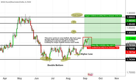 GBPNZD: Long Hold