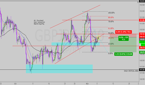 GBPJPY: GJ short, AGGRESSIVE ENTRY