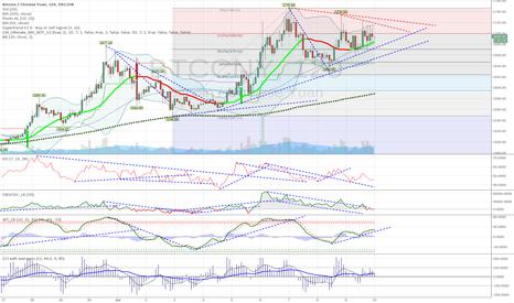BTCCNY: BTCCNY_2H spikes under pressure for continue up?. Triangle aboar