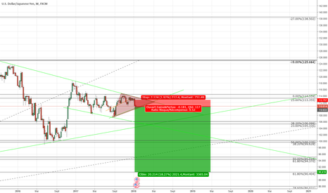 USDJPY: Bearish , GOV Shutdown