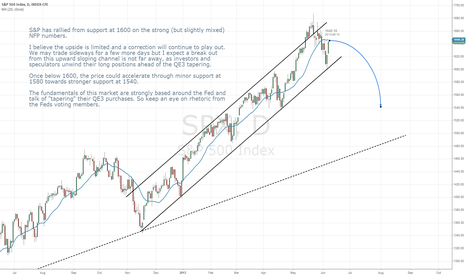 SPX: S&P500 correction begins