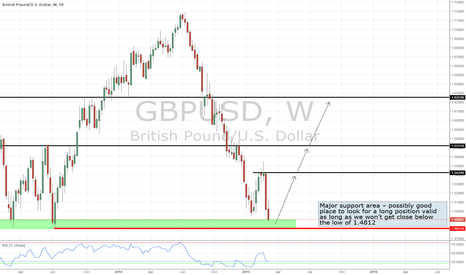 GBPUSD: BUY? GBPUSD approaching major support area - a place to go long?