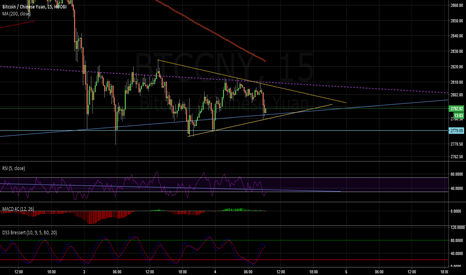 BTCCNY: The longer we stay in wedge the more probable continuation down