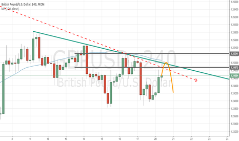 GBPUSD: GBPUSD waiting for Short signal