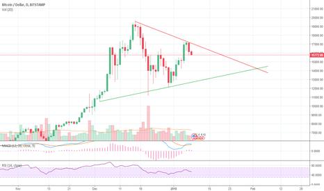 BTCUSD: Bitcoin Consolidation