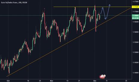 EURCHF: Ascending Triangle-going long