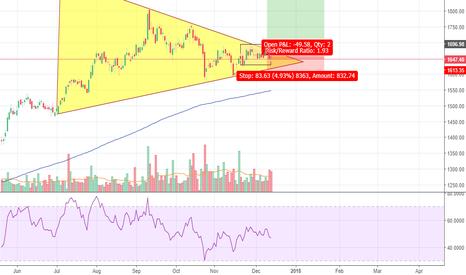 INDUSINDBK: Indusind bank - Symmetric triangle