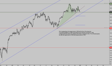 GER30: Dax Technical Analisys