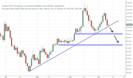 EURJPY: EUR/JPY on Verge of 3-Month Trend Line Break
