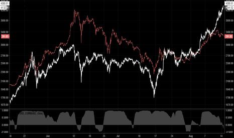 BTCUSD: BTC/ETH Divergence Continues, Strengthening