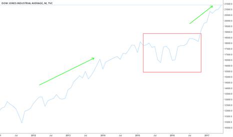 DJI: Dow Jones Similar chart 1987 (before Black Monday) and 2017