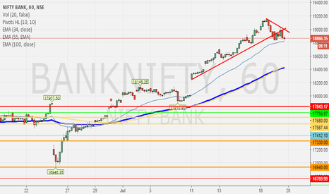 BANKNIFTY: 20Jul- Swing Trading Short- BankNifty