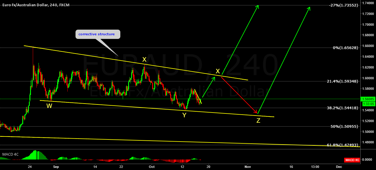 EURAUD possible development