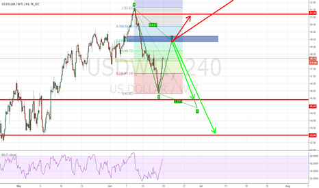 USDWTI: POSSIBLE SHORT for oil