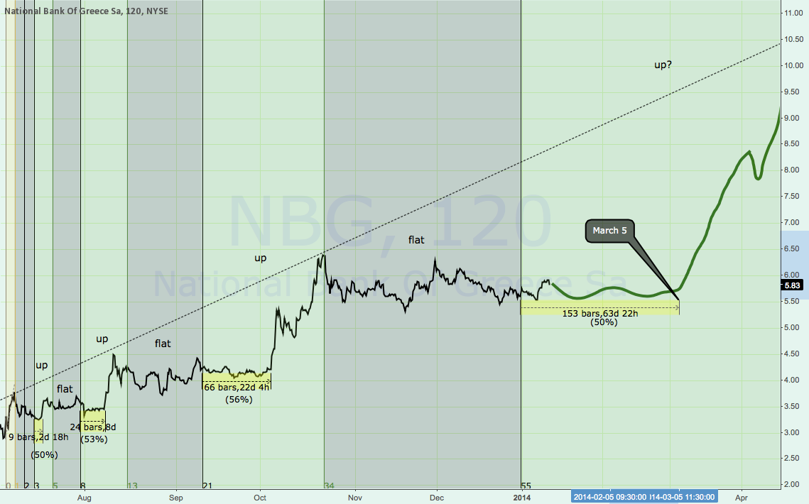 NBG and the reoccuring Fibonacci waves.