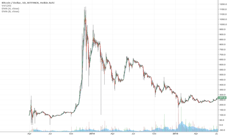 BTCUSD: People ignoring the historical data...