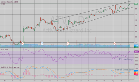 ATVI: Short position on bearish $ATVI, PT $23.50 by mid September