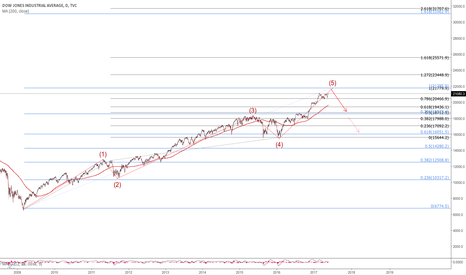 DJI: DJI near the end of its 5th wave?
