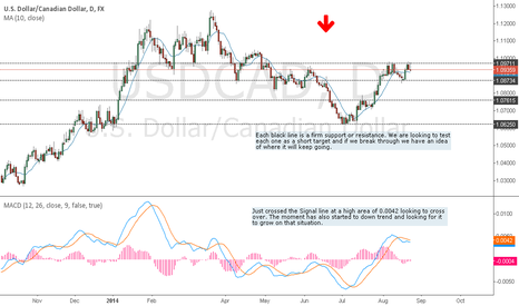 USDCAD: USDCAD SHORT position off nice bounce of resistance