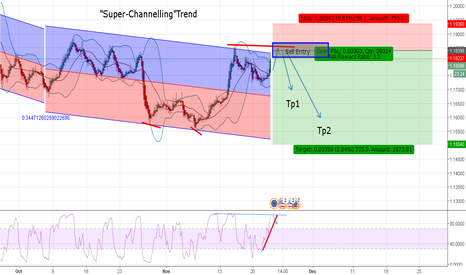 EURUSD: EURUSD- Bounce will once again in Upper Resistance